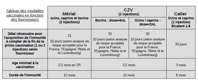 vaccins fco